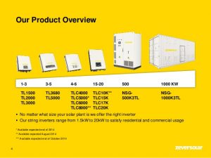 Zever Solar Product Overview